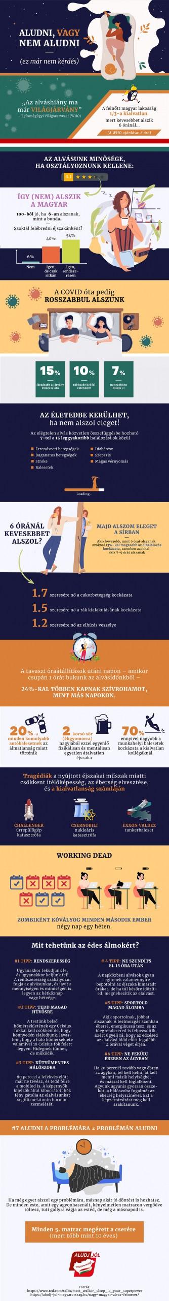 Infografika az alvásról